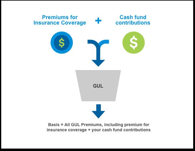Universal Life Insurance Illustration
